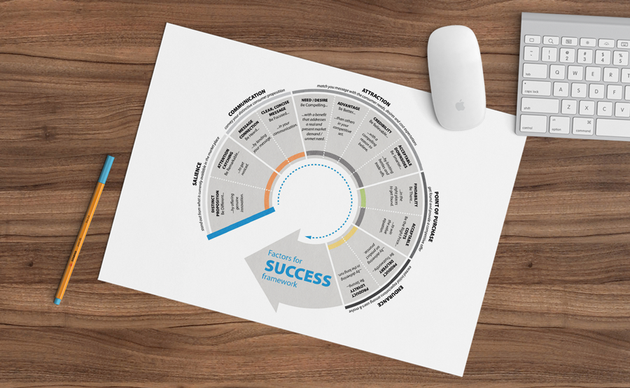 Nielsen success framework